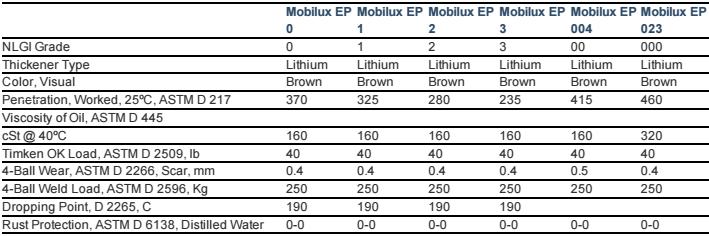 Mỡ bò Mobilux EP 0 1 2 3 004 023